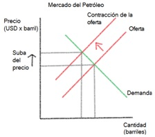 precio petroleo esquema