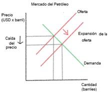 precio petroleo esquema uno
