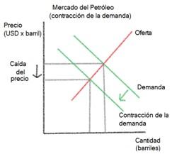 precio petroleo esquema dos