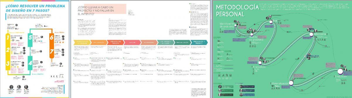 Ejemplos-Metodología-Proyectual