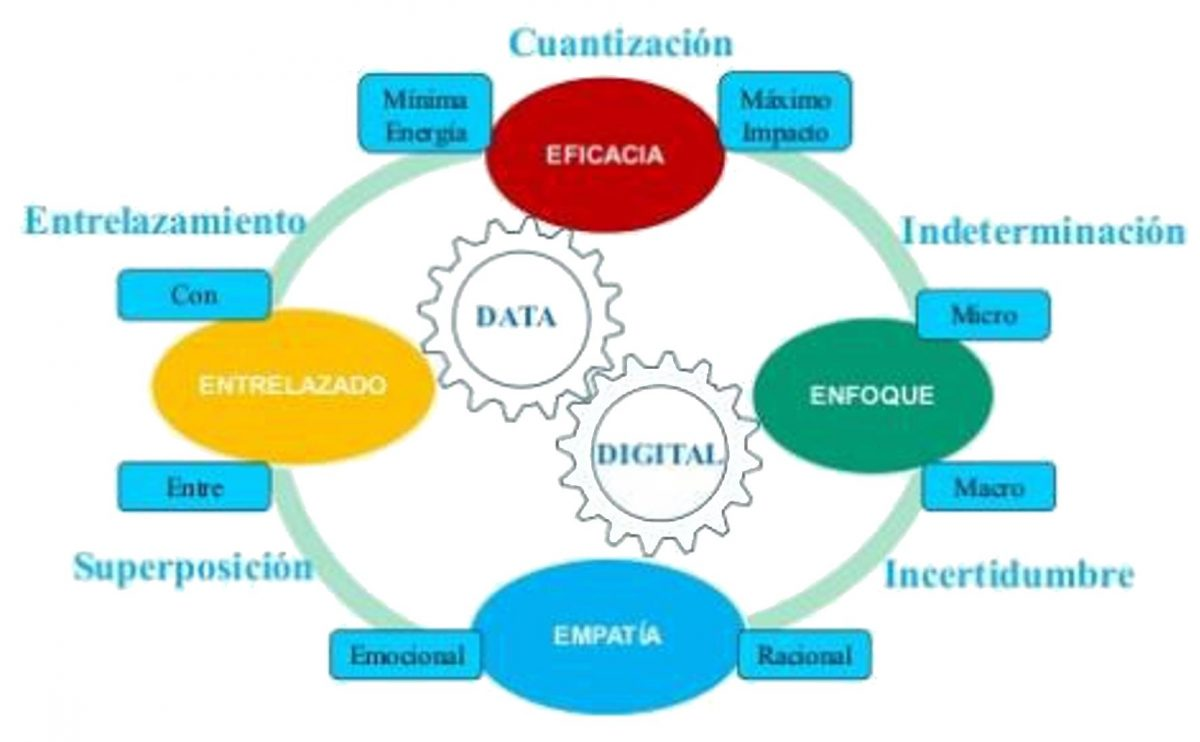 Modelo Integral Marketing Cuántico